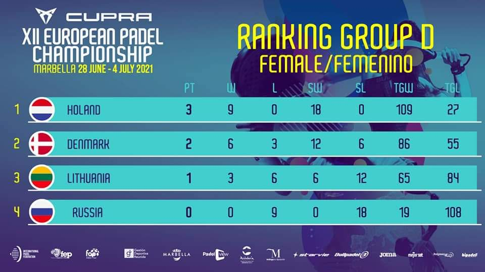 classement groupe D femme