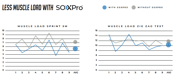 SOXPro 袜子对肌肉的影响