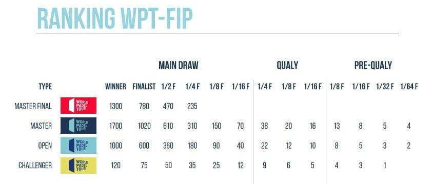 Punkty turniejowe World Padel Tour kategorie