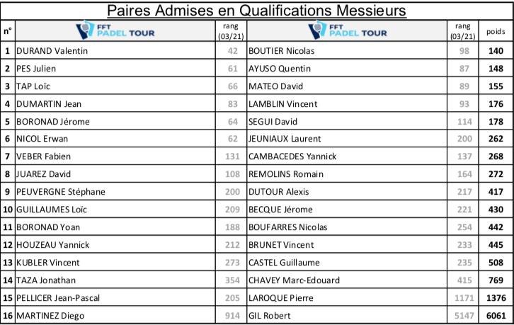 Qualifications FFT Padel Tour Perpignan 2021