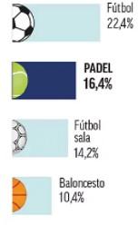 Spain team sport percentage padel second position