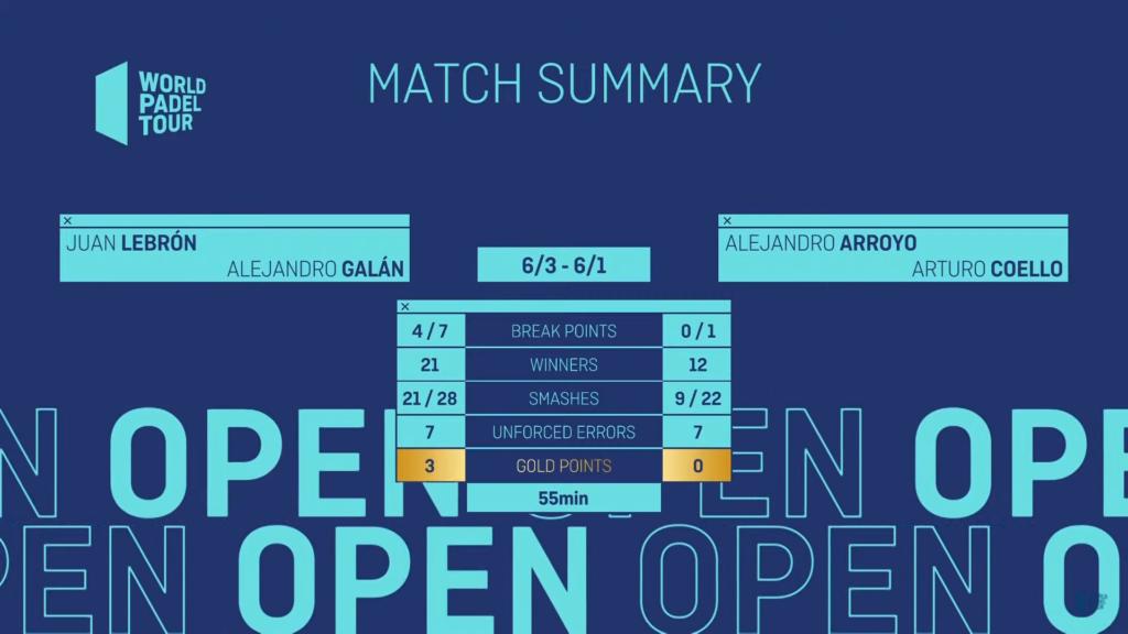 Lebron & Galan vs Arroyo & Coello Open Lugo 21