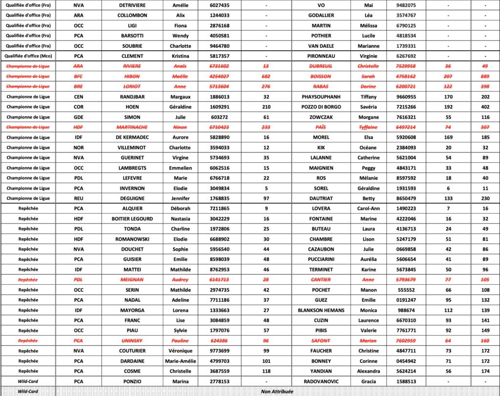 Lista de campeonatos de Francia femeninos Padel 2021