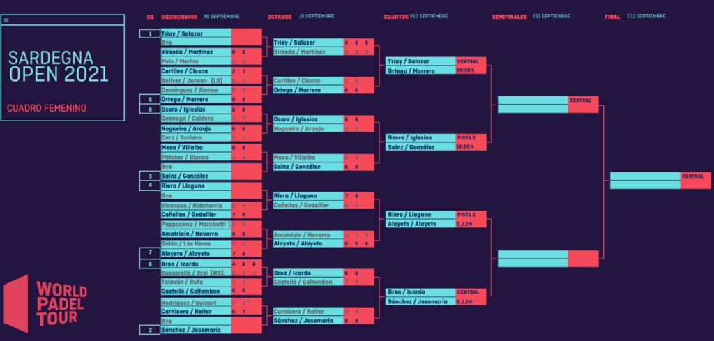 Sardegna Open WPT 2021 tableau dames quarts de finale