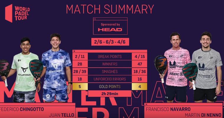 Final statistics men Barcelona Master 2021 WPT