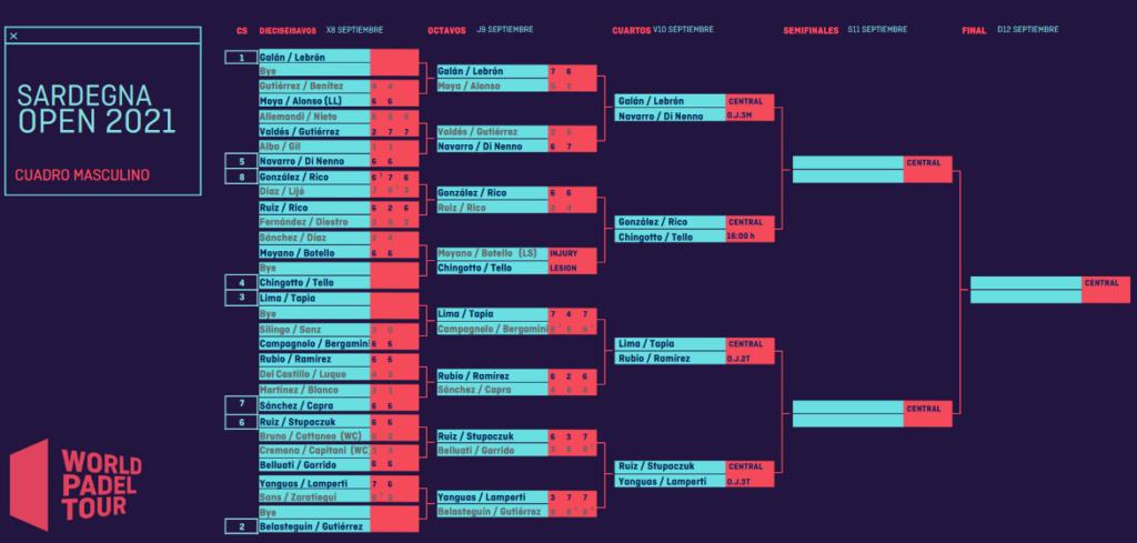 tableau messieurs quarts de finale sardegna open 2021