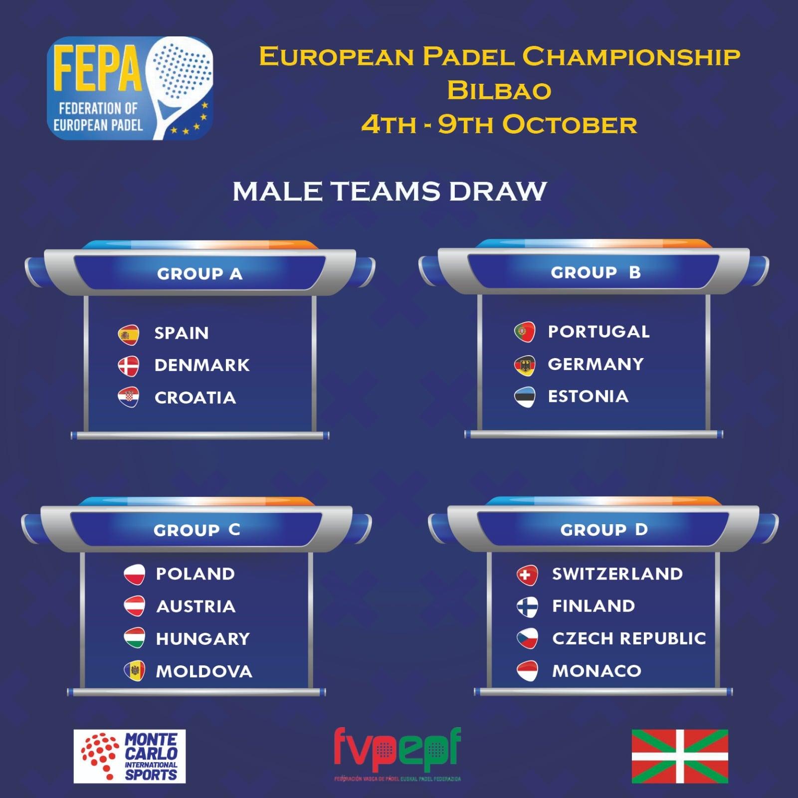FEPA European Championship 2021 Miesten ryhmät